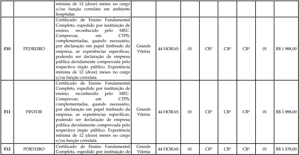 cargos 1 133 - Processo Seletivo Fundação Inova Capixaba - ES