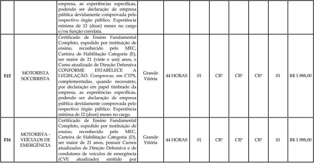 cargos 1 135 - Processo Seletivo Fundação Inova Capixaba - ES