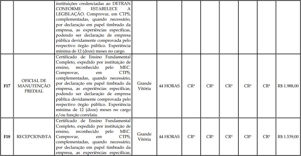 cargos 1 136 - Processo Seletivo Fundação Inova Capixaba - ES