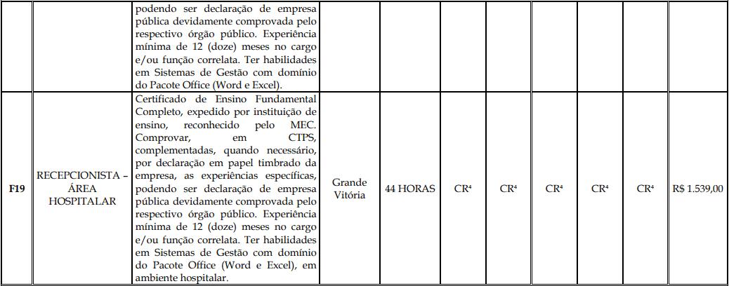 cargos 1 137 - Processo Seletivo Fundação Inova Capixaba - ES