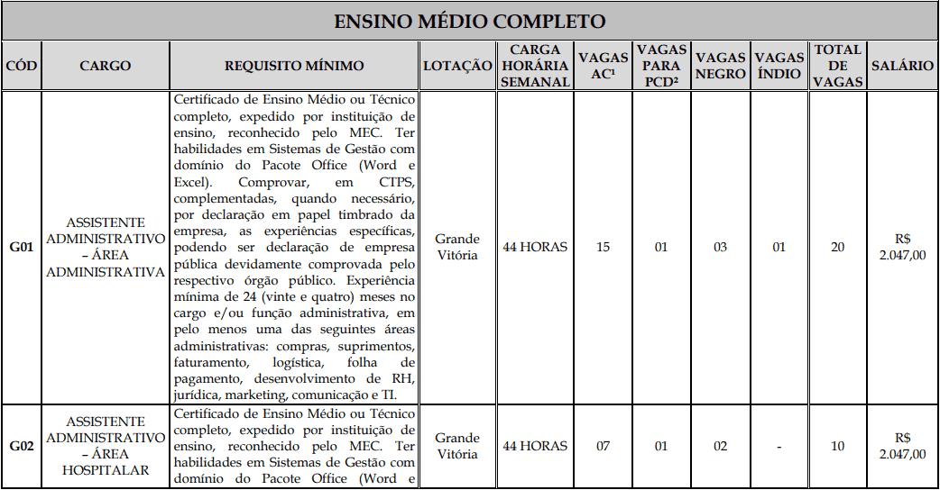 cargos 1 138 - Processo Seletivo Fundação Inova Capixaba - ES