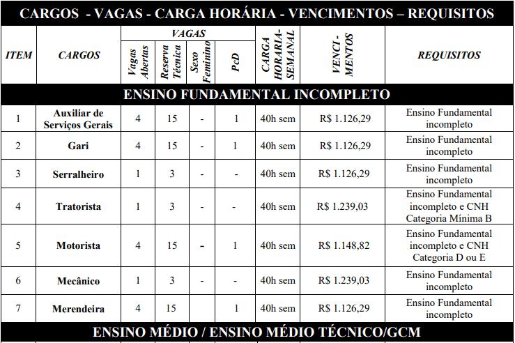 cargos 1 14 - Concurso ISS Abadia de Goiás GO: Provas previstas para os dias 08 e 09 de maio de 2021