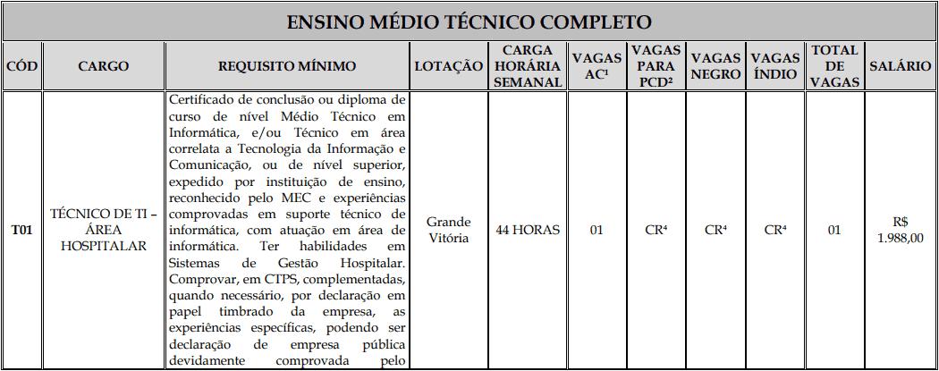 cargos 1 141 - Processo Seletivo Fundação Inova Capixaba - ES