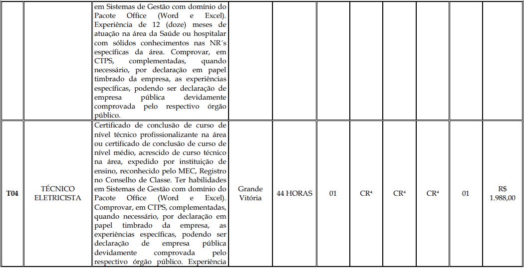 cargos 1 144 - Processo Seletivo Fundação Inova Capixaba - ES