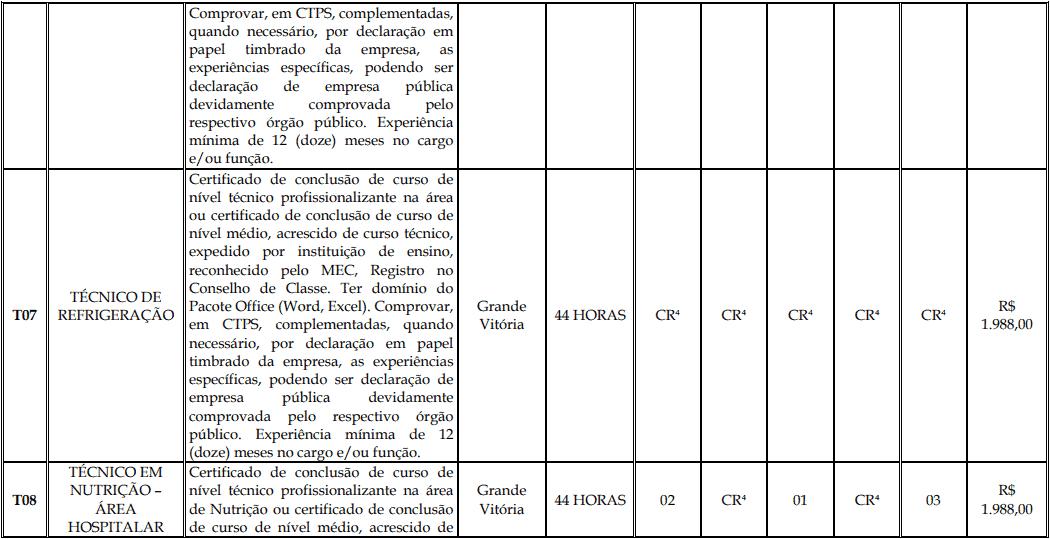 cargos 1 146 - Processo Seletivo Fundação Inova Capixaba - ES