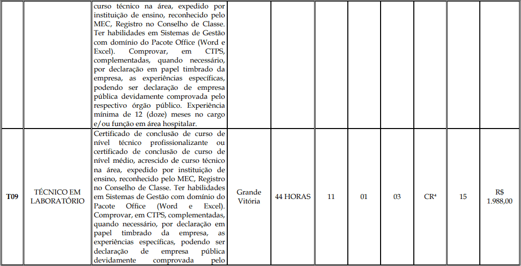 cargos 1 147 - Processo Seletivo Fundação Inova Capixaba - ES