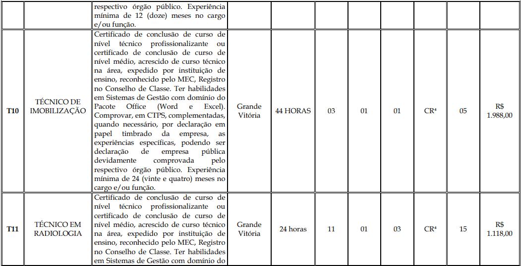 cargos 1 148 - Processo Seletivo Fundação Inova Capixaba - ES