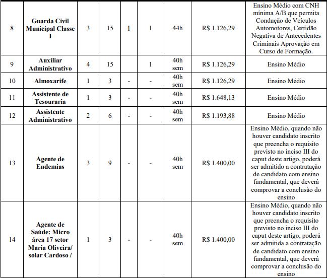 cargos 1 15 - Concurso ISS Abadia de Goiás GO: Provas previstas para os dias 08 e 09 de maio de 2021