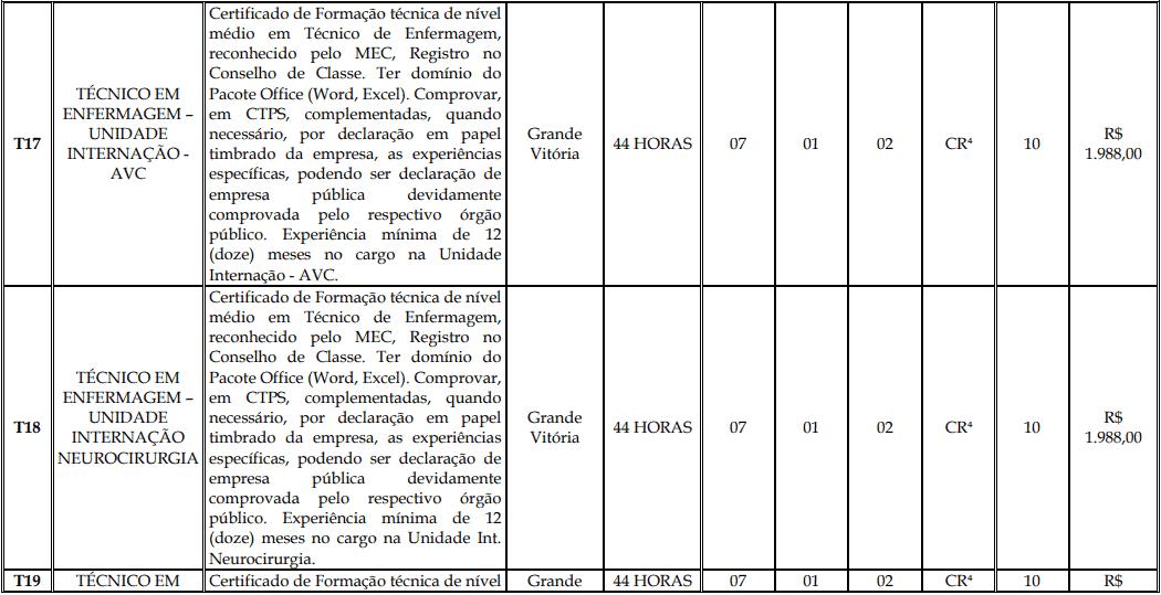 cargos 1 152 - Processo Seletivo Fundação Inova Capixaba - ES