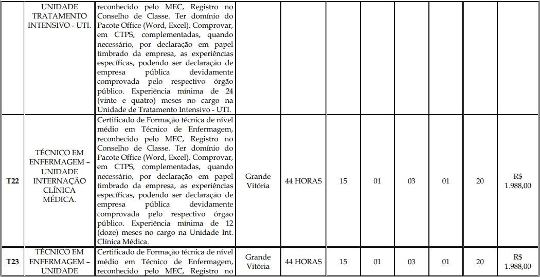 cargos 1 154 - Processo Seletivo Fundação Inova Capixaba - ES