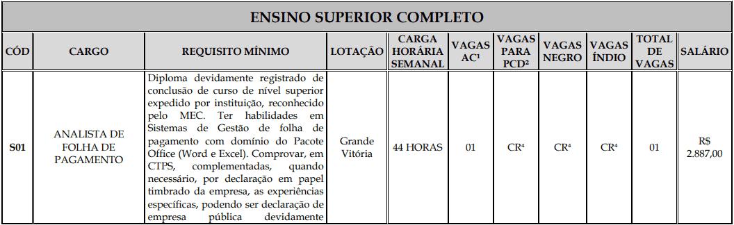 cargos 1 157 - Processo Seletivo Fundação Inova Capixaba - ES