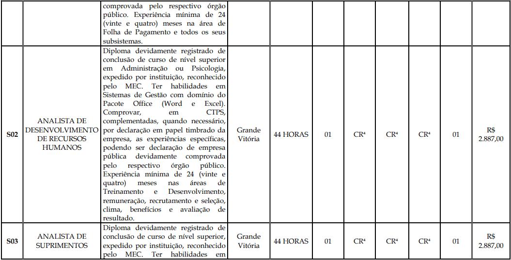 cargos 1 158 - Processo Seletivo Fundação Inova Capixaba - ES
