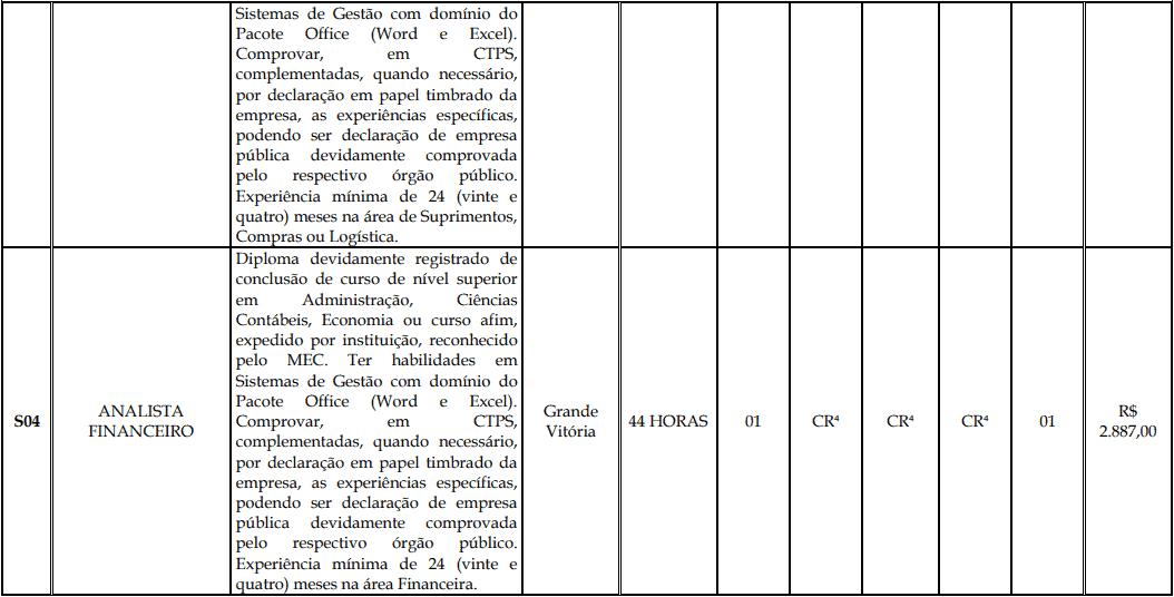 cargos 1 159 - Processo Seletivo Fundação Inova Capixaba - ES