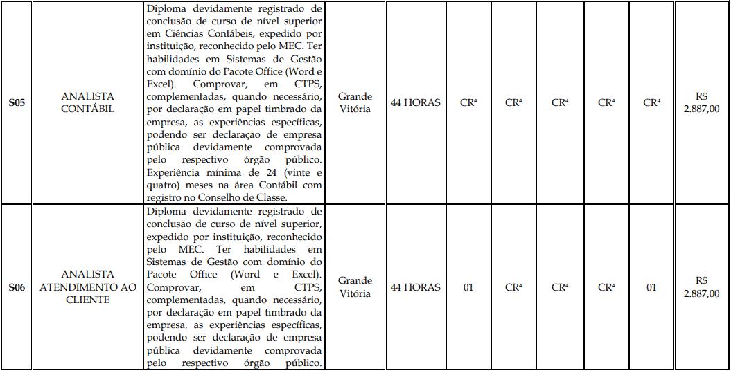 cargos 1 160 - Processo Seletivo Fundação Inova Capixaba - ES