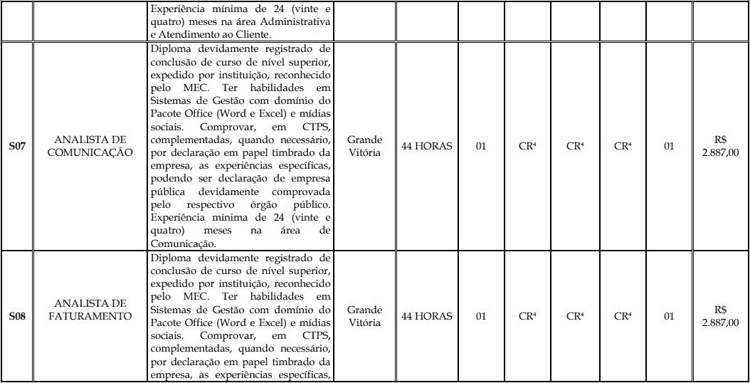 cargos 1 161 - Processo Seletivo Fundação Inova Capixaba - ES