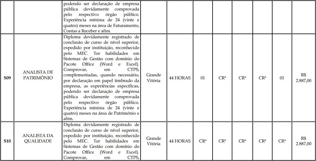 cargos 1 162 - Processo Seletivo Fundação Inova Capixaba - ES