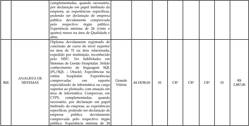 cargos 1 163 - Processo Seletivo Fundação Inova Capixaba - ES