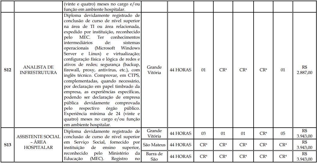 cargos 1 164 - Processo Seletivo Fundação Inova Capixaba - ES