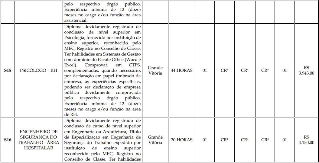 cargos 1 166 - Processo Seletivo Fundação Inova Capixaba - ES
