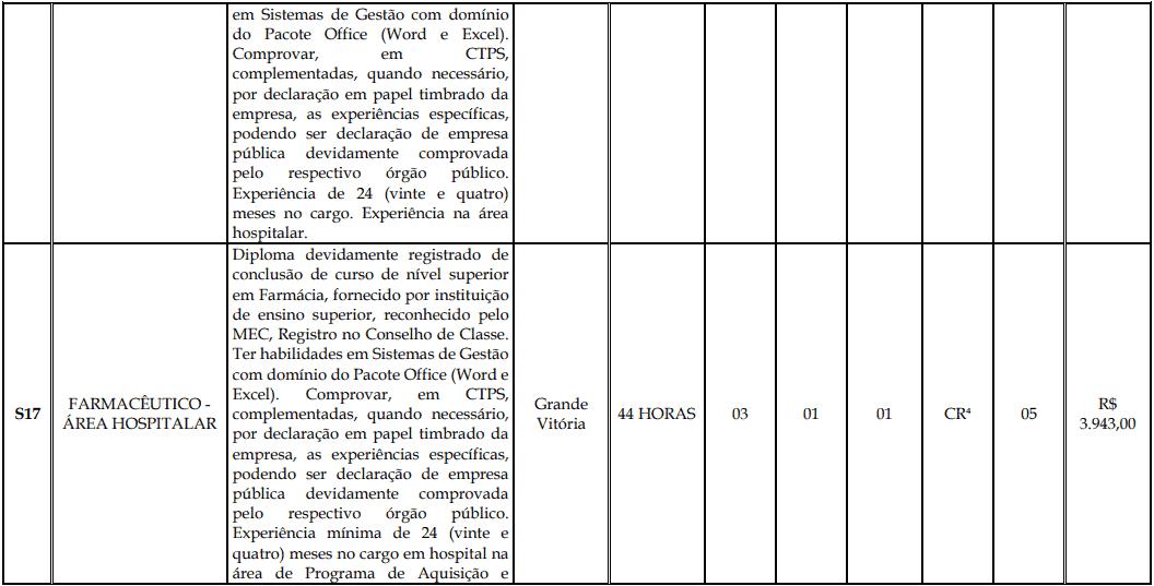 cargos 1 167 - Processo Seletivo Fundação Inova Capixaba - ES