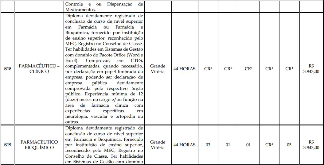 cargos 1 168 - Processo Seletivo Fundação Inova Capixaba - ES