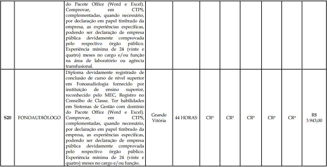 cargos 1 169 - Processo Seletivo Fundação Inova Capixaba - ES