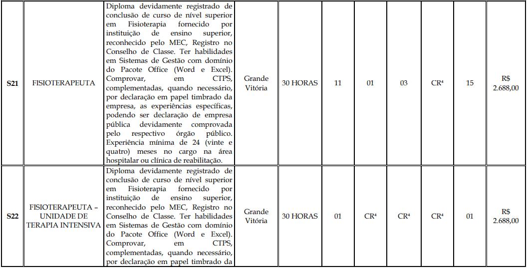 cargos 1 170 - Processo Seletivo Fundação Inova Capixaba - ES