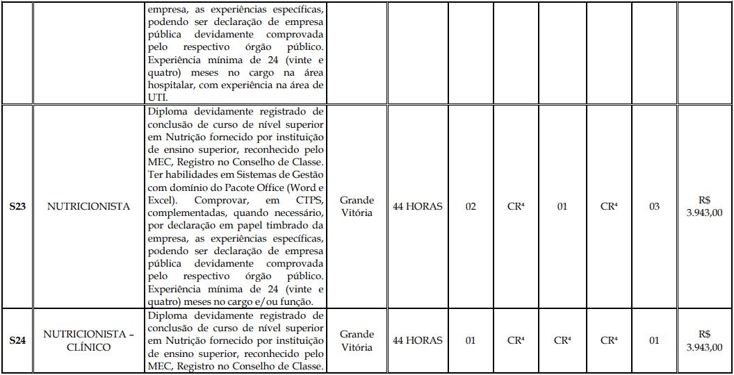 cargos 1 171 - Processo Seletivo Fundação Inova Capixaba - ES