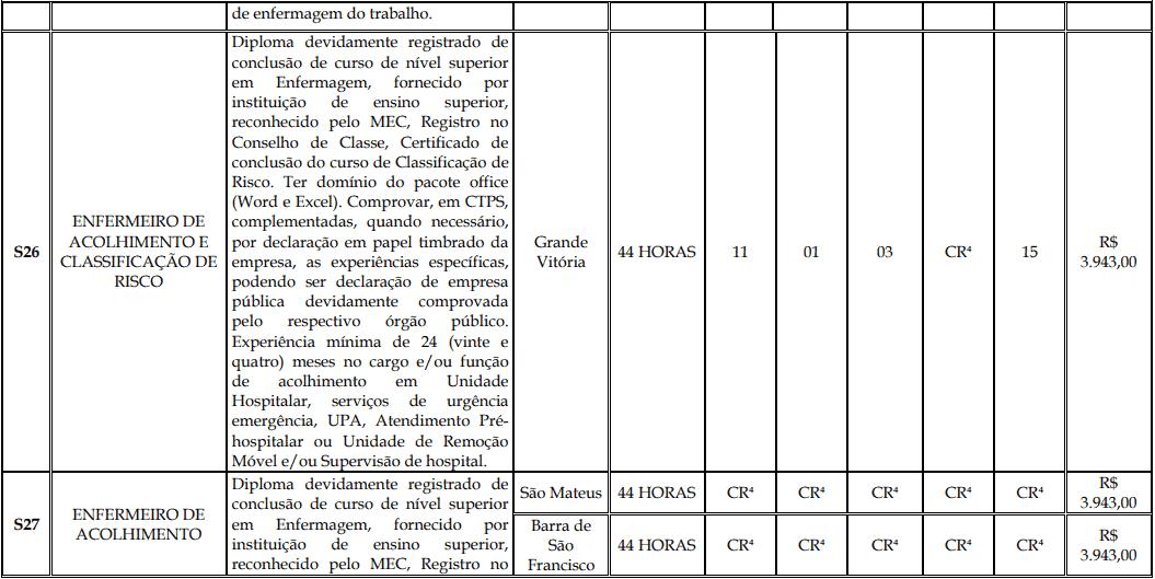 cargos 1 173 - Processo Seletivo Fundação Inova Capixaba - ES
