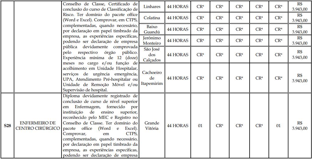cargos 1 174 - Processo Seletivo Fundação Inova Capixaba - ES
