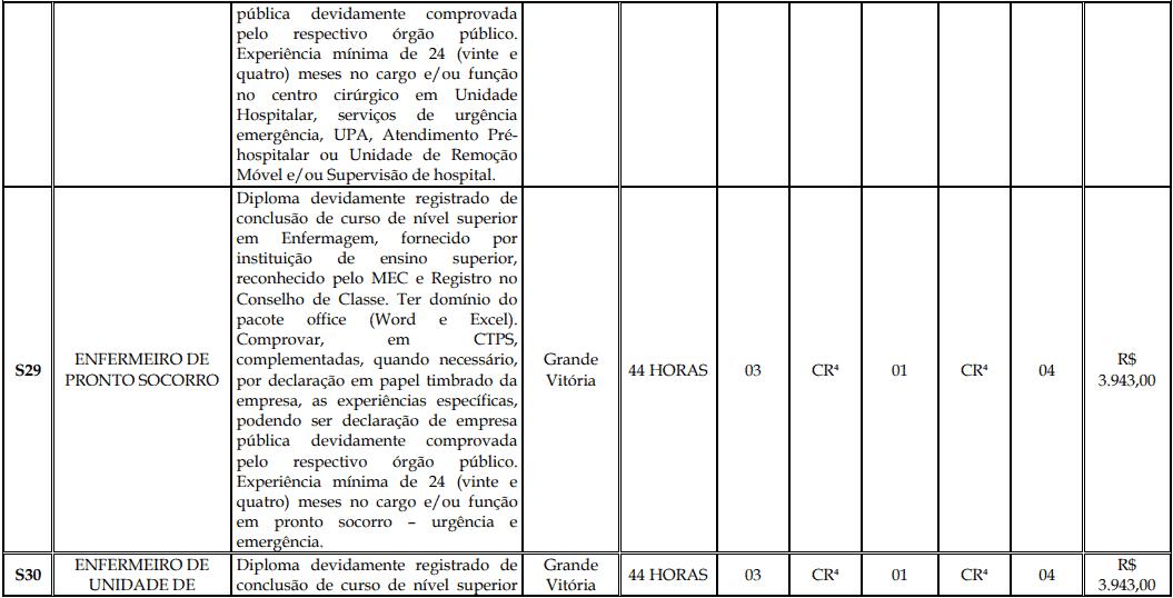 cargos 1 175 - Processo Seletivo Fundação Inova Capixaba - ES