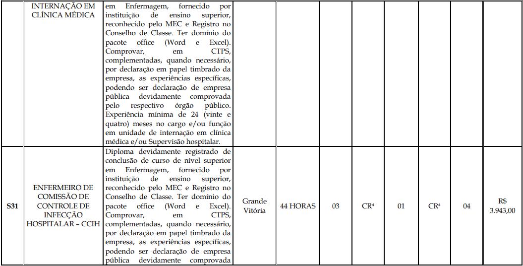 cargos 1 176 - Processo Seletivo Fundação Inova Capixaba - ES