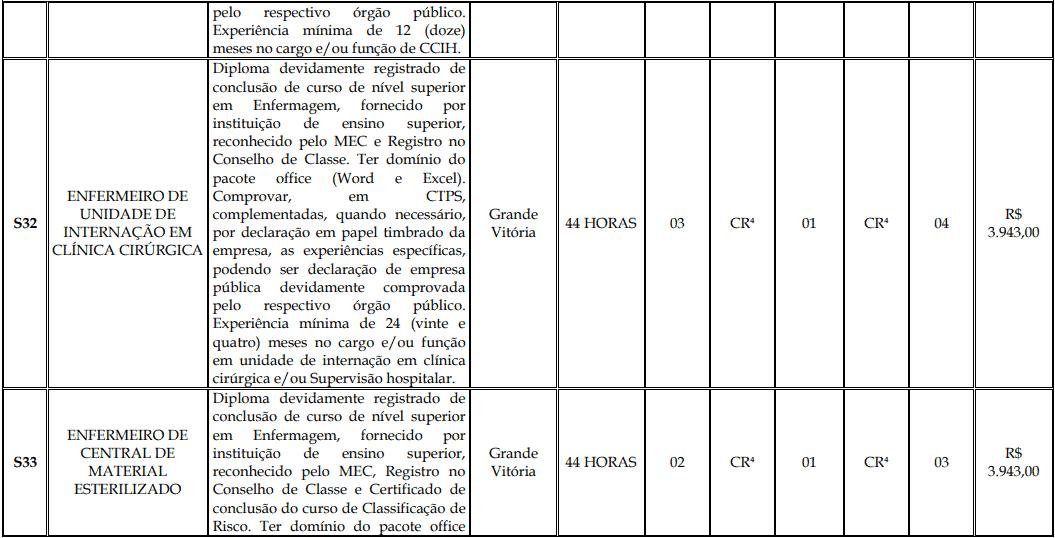 cargos 1 177 - Processo Seletivo Fundação Inova Capixaba - ES