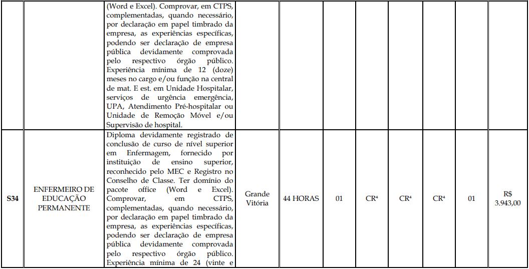 cargos 1 178 - Processo Seletivo Fundação Inova Capixaba - ES