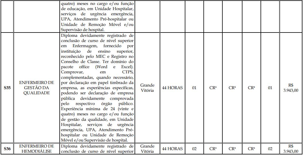 cargos 1 179 - Processo Seletivo Fundação Inova Capixaba - ES