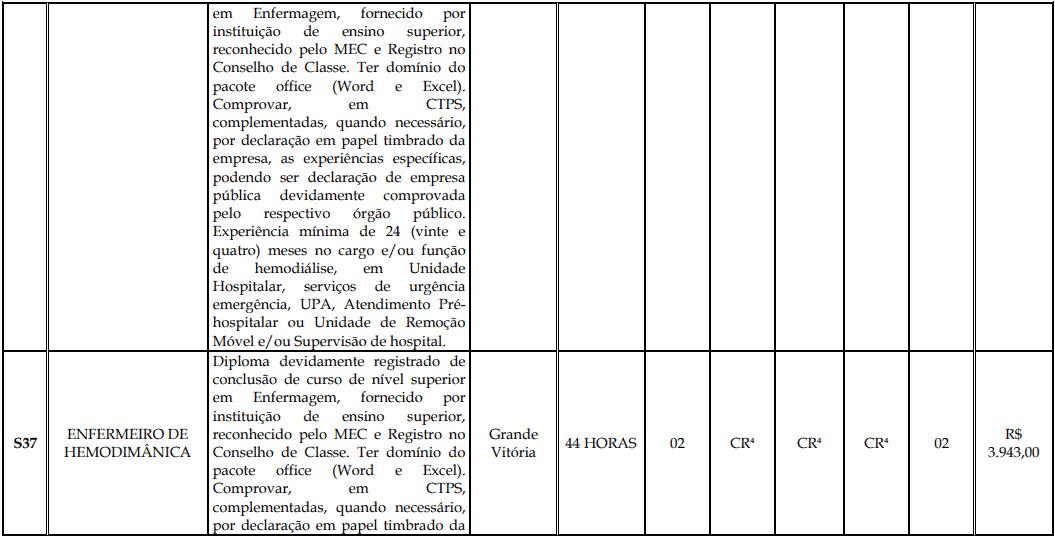 cargos 1 180 - Processo Seletivo Fundação Inova Capixaba - ES
