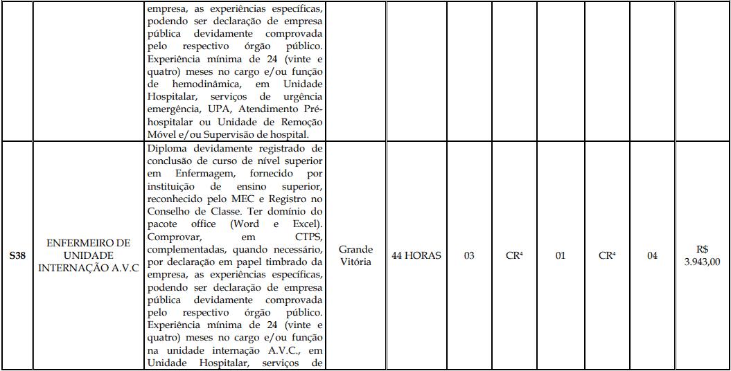 cargos 1 181 - Processo Seletivo Fundação Inova Capixaba - ES