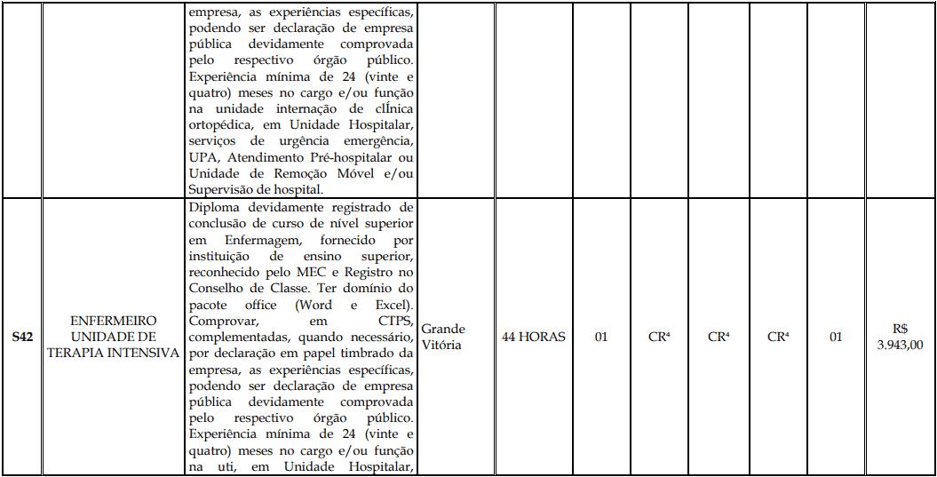 cargos 1 184 - Processo Seletivo Fundação Inova Capixaba - ES
