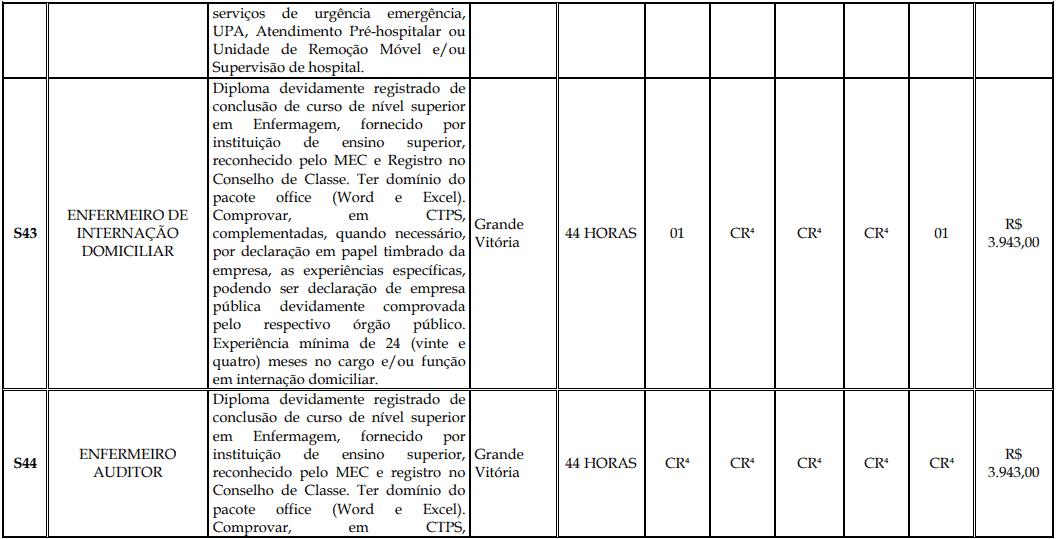 cargos 1 185 - Processo Seletivo Fundação Inova Capixaba - ES