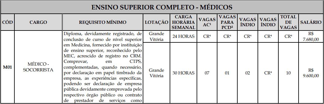 cargos 1 187 - Processo Seletivo Fundação Inova Capixaba - ES