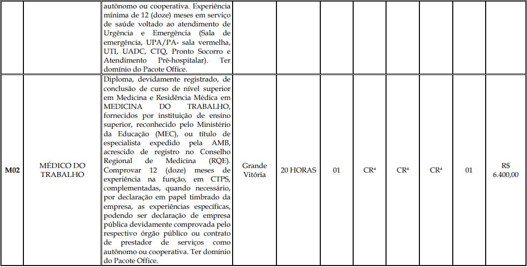 cargos 1 188 - Processo Seletivo Fundação Inova Capixaba - ES