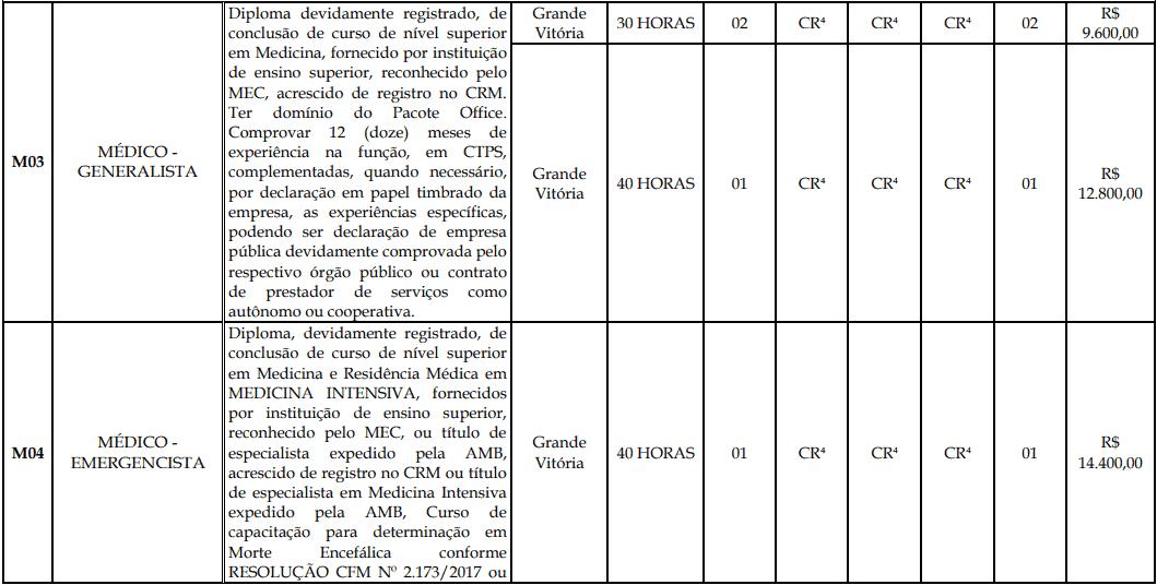 cargos 1 189 - Processo Seletivo Fundação Inova Capixaba - ES