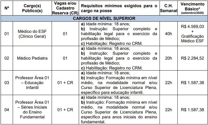 cargos 1 19 - Concurso Prefeitura de Nova Esperança do Sul RS: Provas dia 20/12