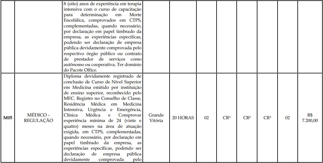 cargos 1 190 - Processo Seletivo Fundação Inova Capixaba - ES