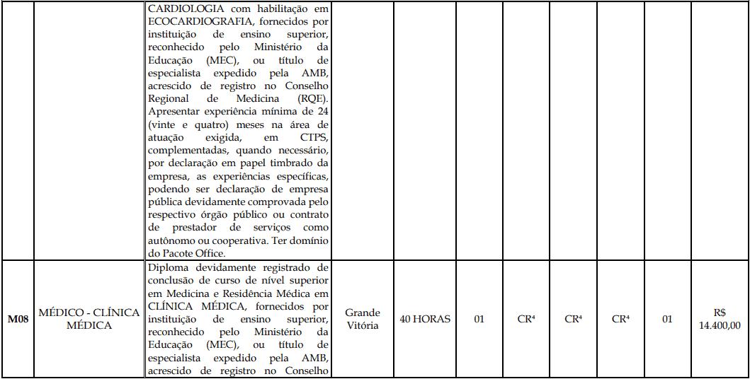 cargos 1 192 - Processo Seletivo Fundação Inova Capixaba - ES