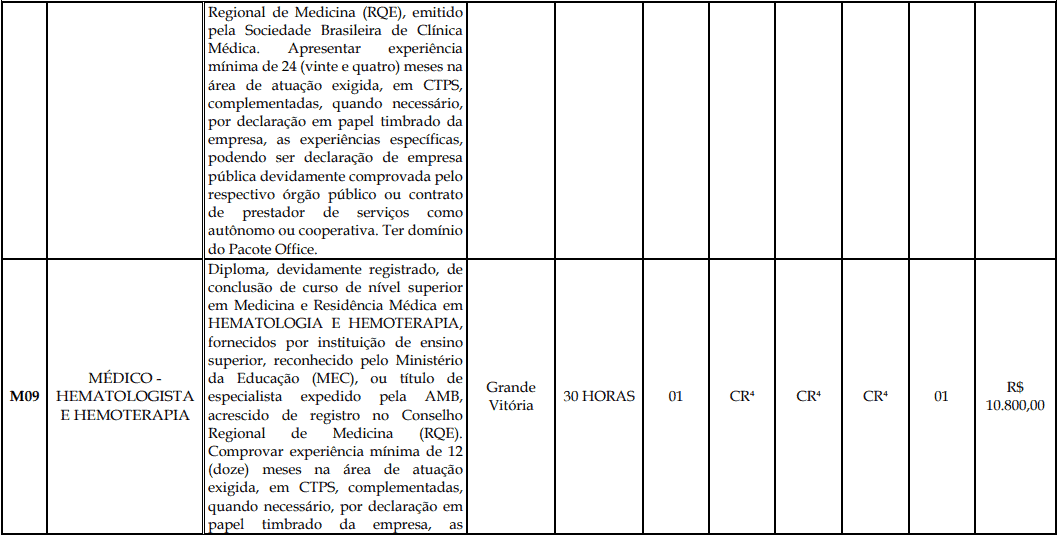 cargos 1 193 - Processo Seletivo Fundação Inova Capixaba - ES