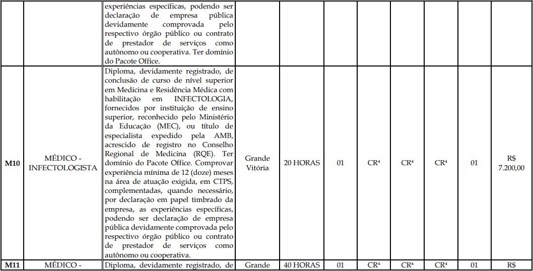 cargos 1 194 - Processo Seletivo Fundação Inova Capixaba - ES