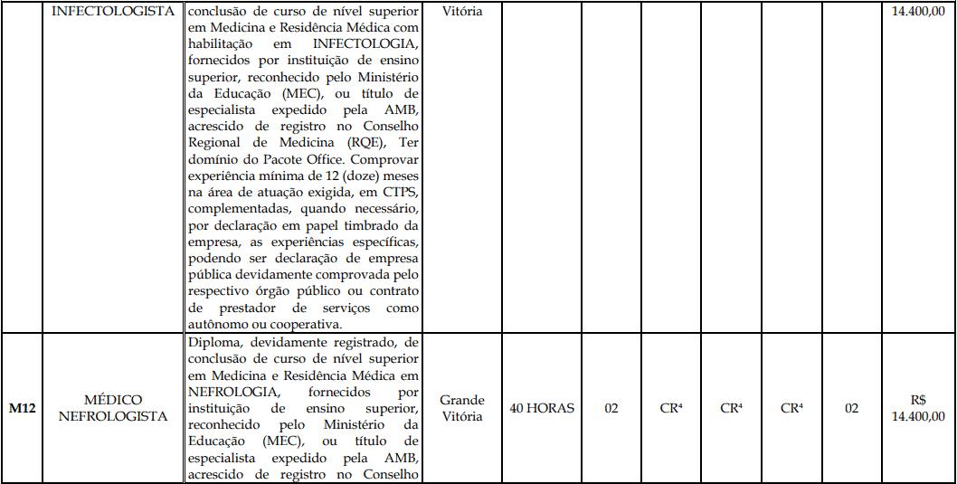 cargos 1 195 - Processo Seletivo Fundação Inova Capixaba - ES