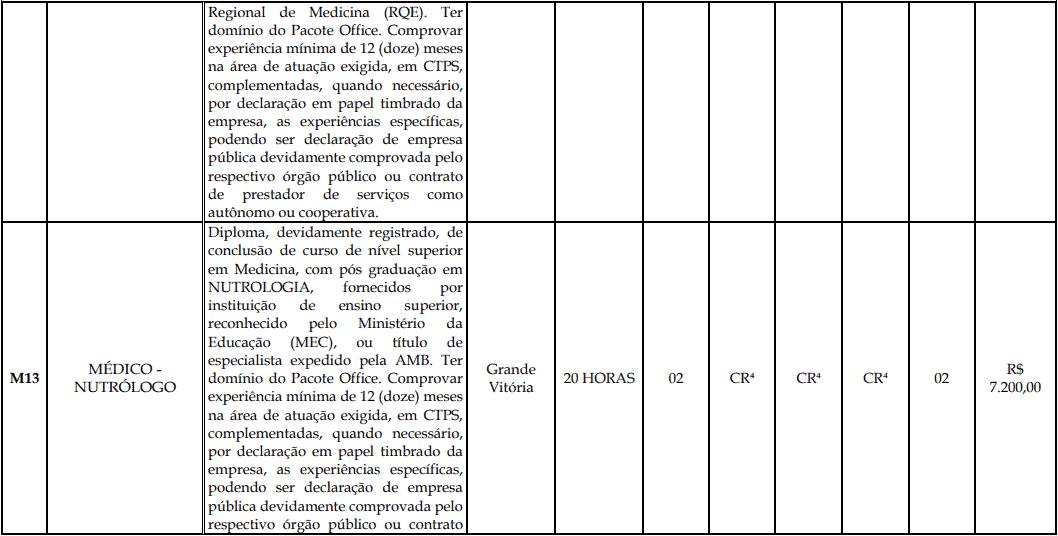 cargos 1 196 - Processo Seletivo Fundação Inova Capixaba - ES