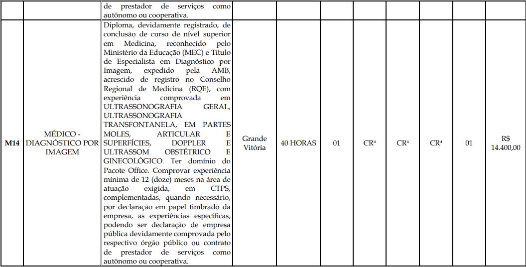 cargos 1 197 - Processo Seletivo Fundação Inova Capixaba - ES